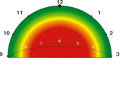 powerzone kitesurf theorie